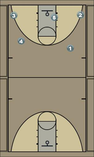 Basketball Play 15 Stay Secondary Break