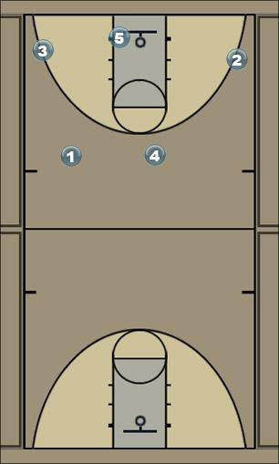 Basketball Play 124 Give Secondary Break