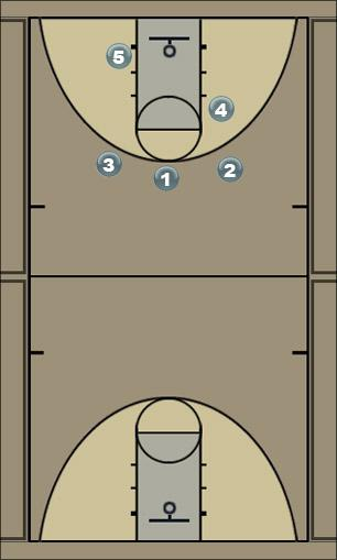 Basketball Play RED Man to Man Offense