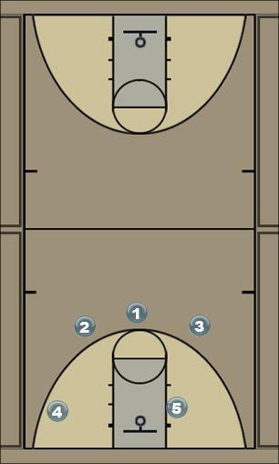 Basketball Play White Man to Man Offense
