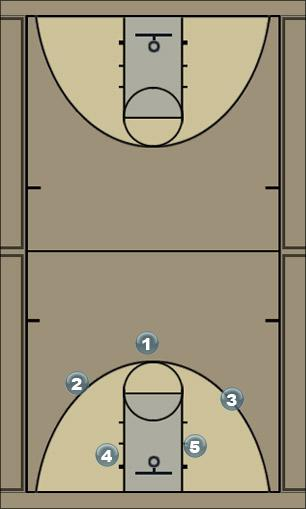 Basketball Play Yellow Zone Play