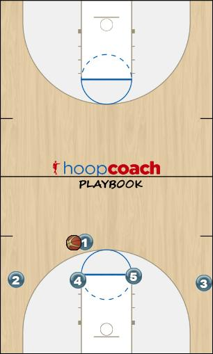 Basketball Play Post Opposite Man to Man Set