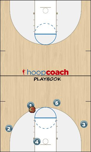 Basketball Play Motion- Entry Man to Man Offense