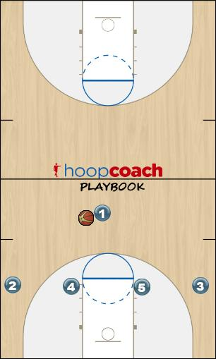Basketball Play Tiger Man to Man Set