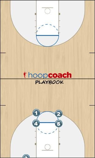 Basketball Play Tap Head Uncategorized Plays inbounds