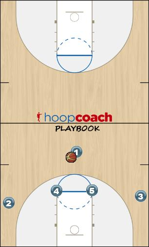 Basketball Play Secondary Man to Man Offense offense