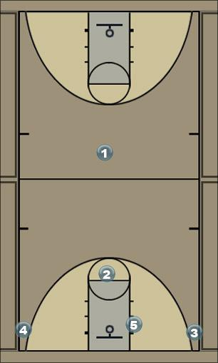 Basketball Play Middle Flat Pick and Roll Man to Man Offense