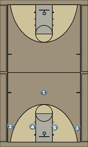 Basketball Play Alternate Intro to Motion Man to Man Offense