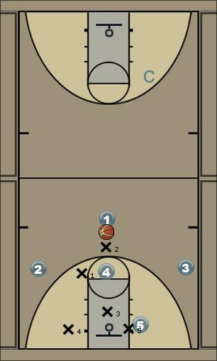 Basketball Play X and Bleed against 2-3 Zone Play