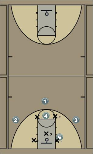 Basketball Play Crackdown Zone Play