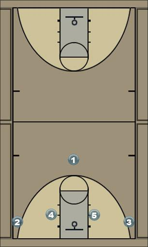 Basketball Play Slip Screen Man to Man Set