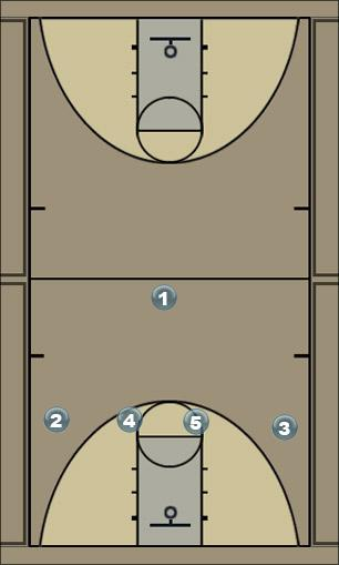 Basketball Play 4 High Man to Man Offense
