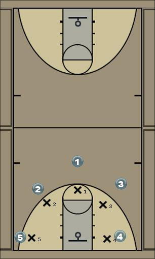 Basketball Play P-Cut 1 Man to Man Set