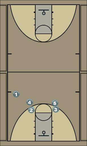 Basketball Play Jet High Man to Man Set