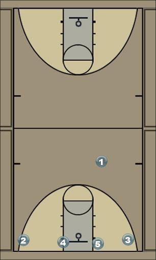 Basketball Play Basic Flex  Man to Man Set