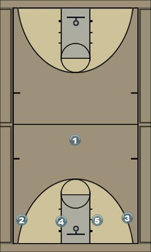 Basketball Play Cross Post Flex Man to Man Offense