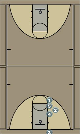 Basketball Play Zone Inbounds 1 Zone Baseline Out of Bounds