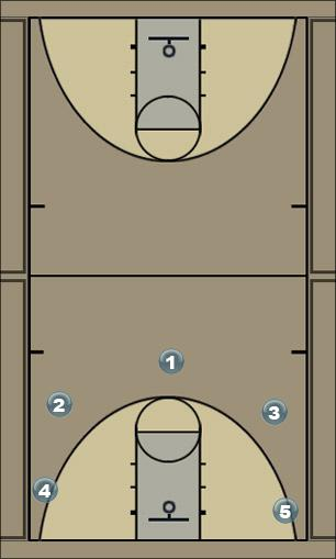 Basketball Play 5 out 5 55 Man to Man Offense