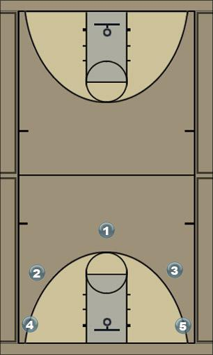 Basketball Play 5 Out - Picks Man to Man Offense