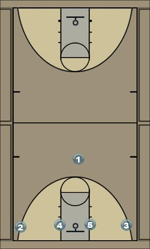 Basketball Play 1 - 4 Low Man to Man Offense