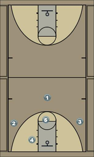 Basketball Play Thirteen 13 1 3 1 Zone Play