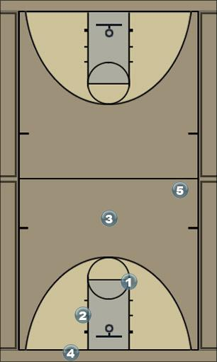 Basketball Play Man Press Break Zone Press Break