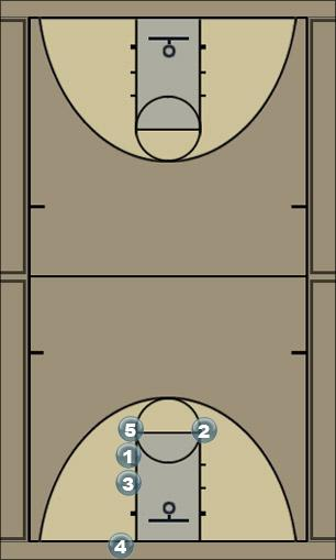 Basketball Play Man Inbounds Man Baseline Out of Bounds Play