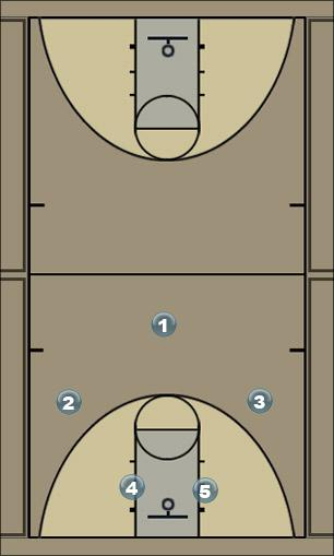 Basketball Play 1 - 2 - 2 Zone Play