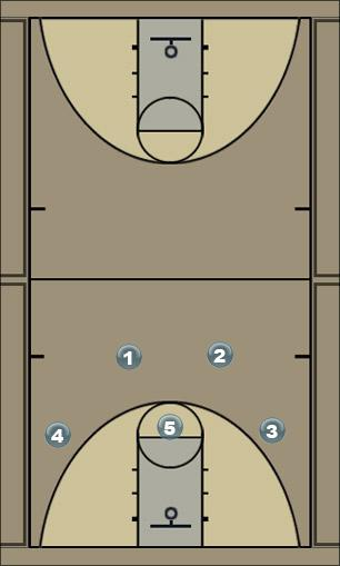 Basketball Play 2 - 3 Zone Play