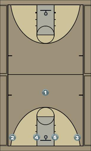 Basketball Play 1 - 4 Low Special Man to Man Offense