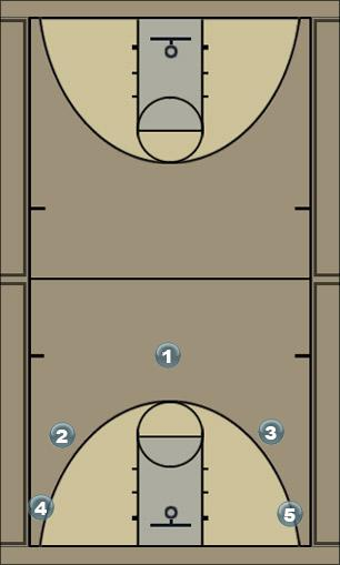 Basketball Play 5 Out Cutters Man to Man Offense