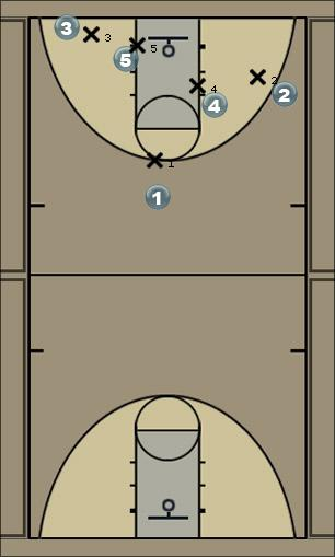 Basketball Play P1 Man to Man Offense