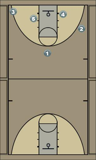 Basketball Play p2 Man to Man Offense