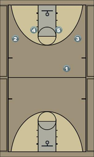 Basketball Play M2M 1 Man to Man Offense