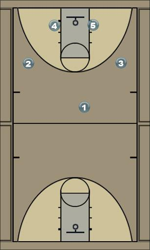 Basketball Play M2M - DPA Man to Man Offense