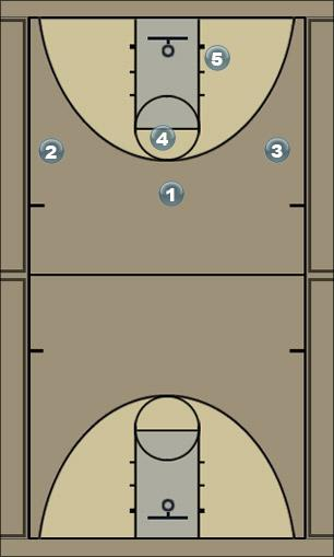 Basketball Play Zone 4-1 Zone Play