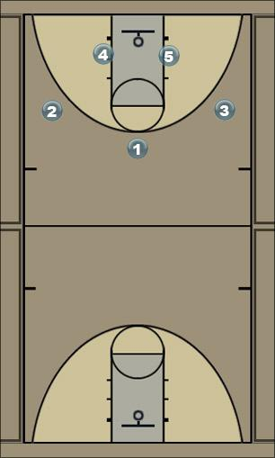 Basketball Play Polegar Man to Man Set