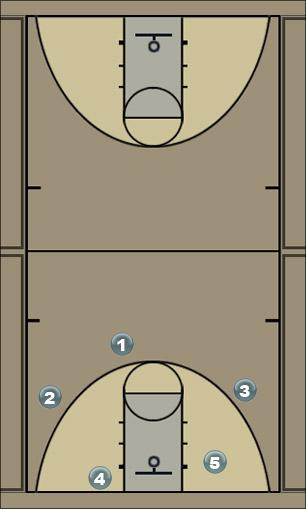 Basketball Play Phist Quick Hitter