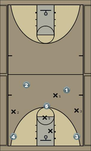 Basketball Play T-Jay1 Zone Press Break