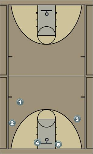 Basketball Play blue devil Quick Hitter