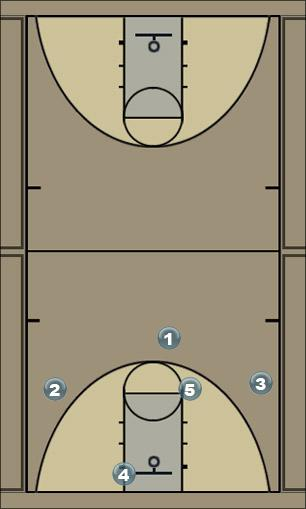 Basketball Play motion 1.5 Quick Hitter