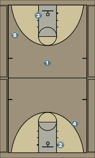 Basketball Play fastbreak guard drill Quick Hitter