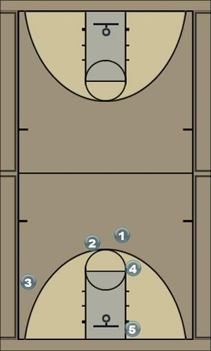 Basketball Play Boston Man to Man Set