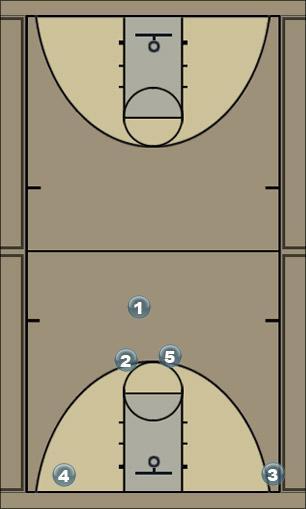 Basketball Play Horns Quick Hitter
