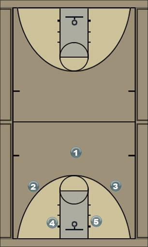 Basketball Play PG Backscreen Man to Man Offense
