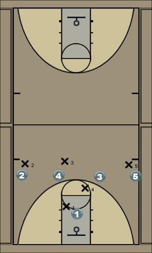 Basketball Play Ho Stack Man to Man Offense