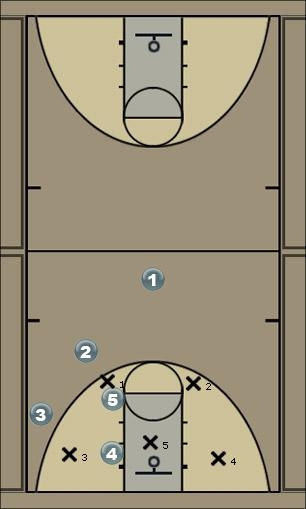Basketball Play DP3 Zone Play