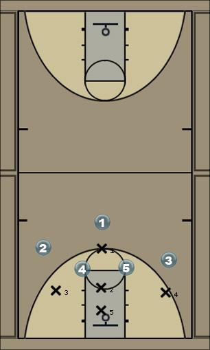 Basketball Play DP 4 Zone Play