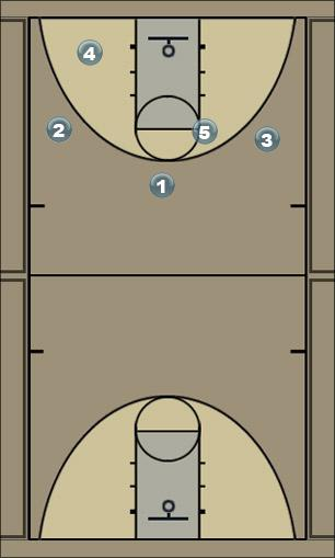 Basketball Play Threeout Man to Man Offense