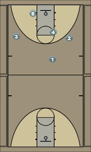 Basketball Play NOW Man to Man Offense